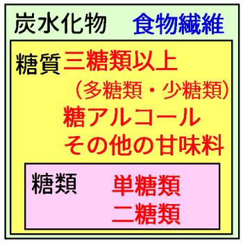 糖類 糖質 炭水化物 多糖類 少糖類 単糖類 二糖類 とさくら Tosakura